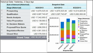 Admin-12-Analytics, Reports and Dashboards-13% | SFDC Notes
